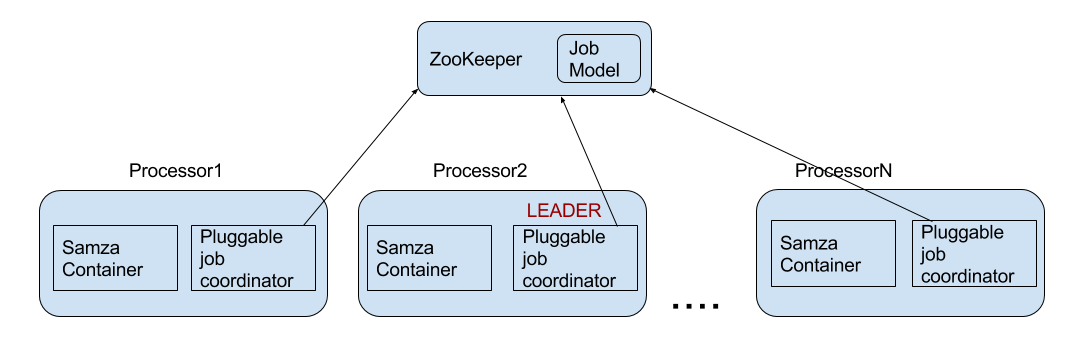 Coordination service diagram